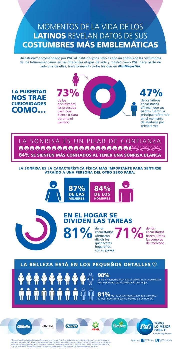 Infografía_Costumbres_LA_web