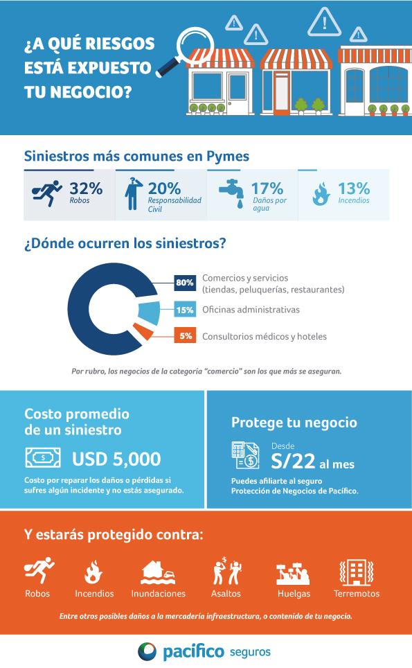 Infografía_SegurosPyme Pacífico