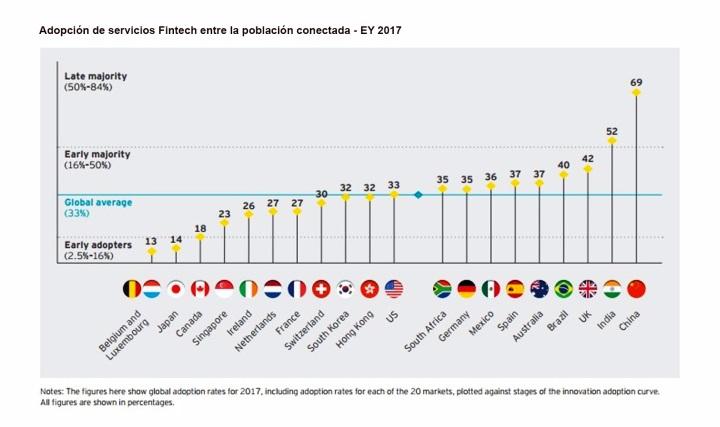 Adopción de servicios Fintech EY 2017