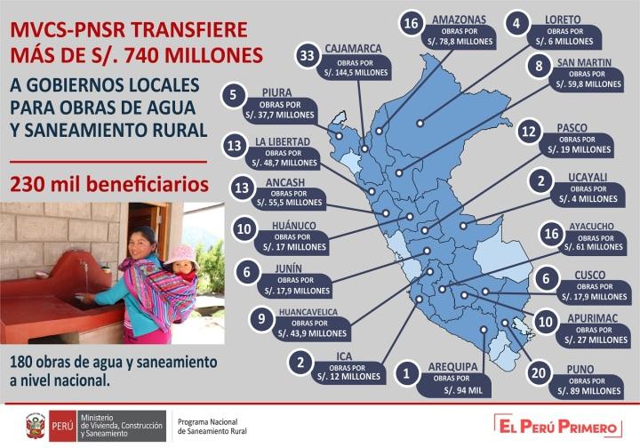 DISEÑO TRANSFERENCIA 2019