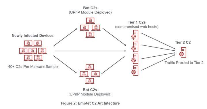 Figure 2_Emotet C2 Architecture(1)
