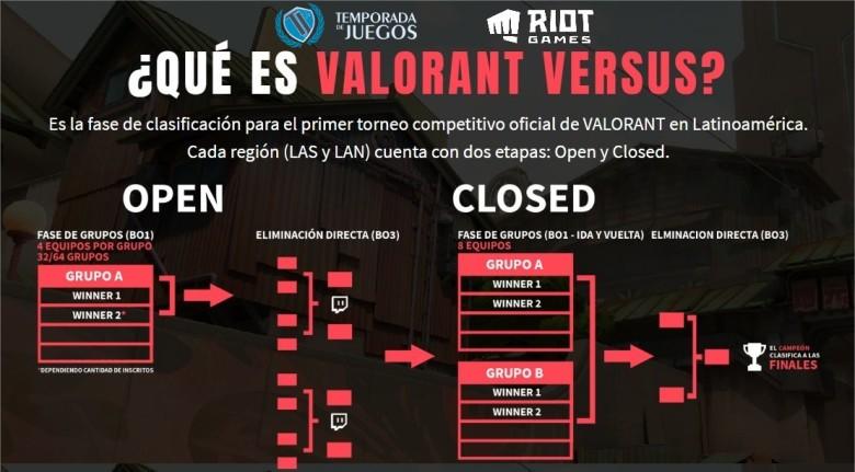 VALORANT Versus - TDJ formato de torneos